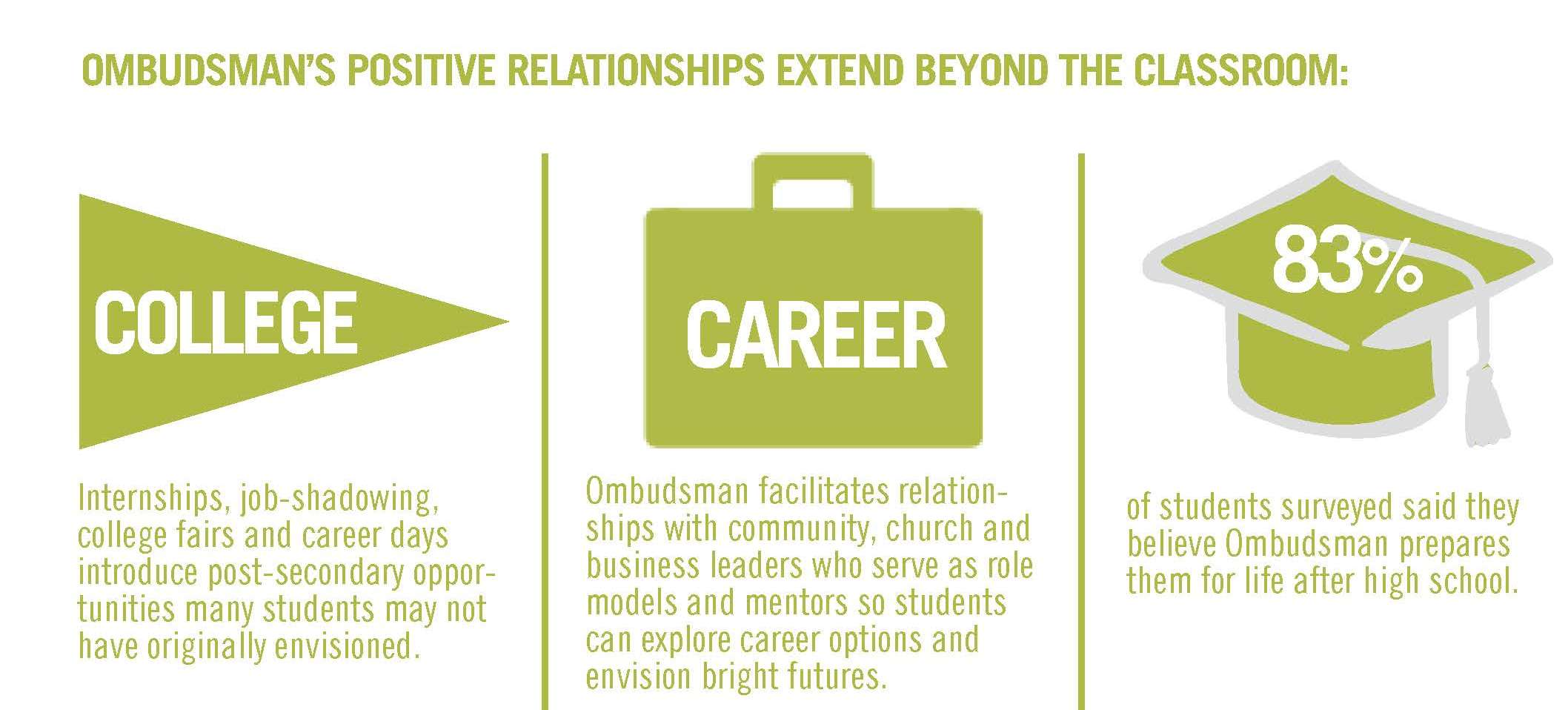 Ombudsman College and Career infographic