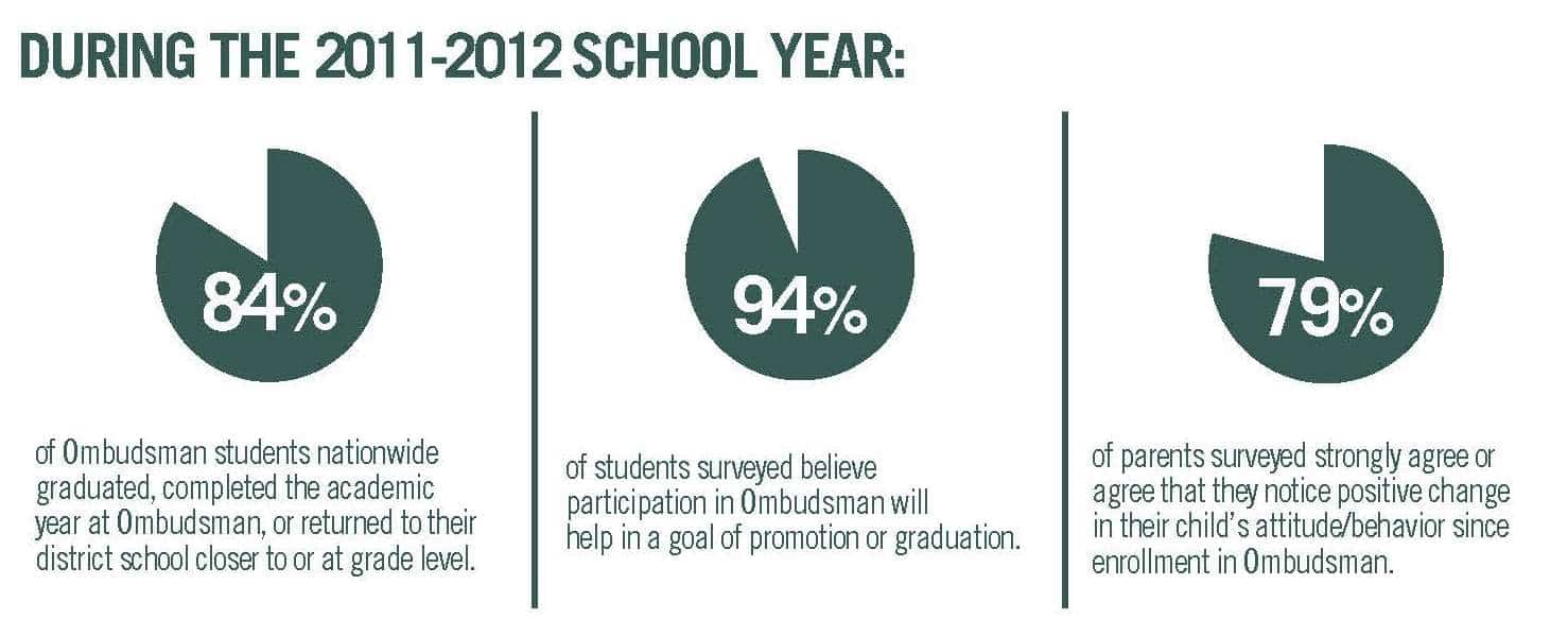 Ombudsman Student Outcomes