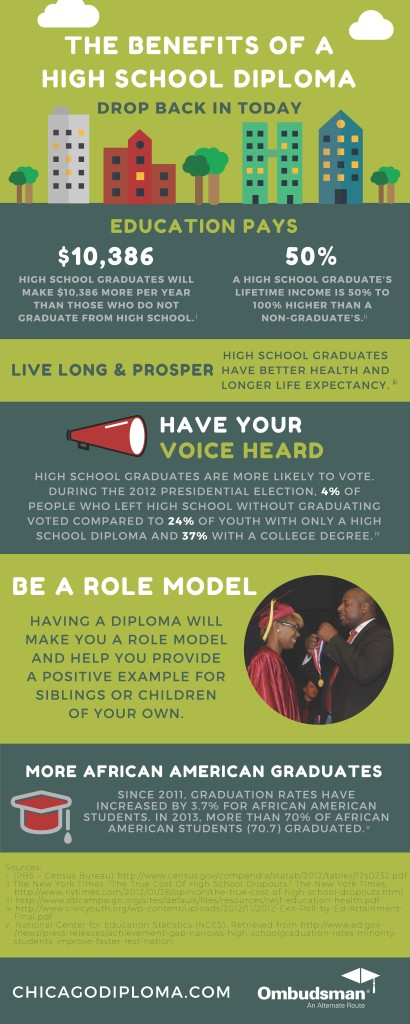 Benefits of a High School DIploma Infographic