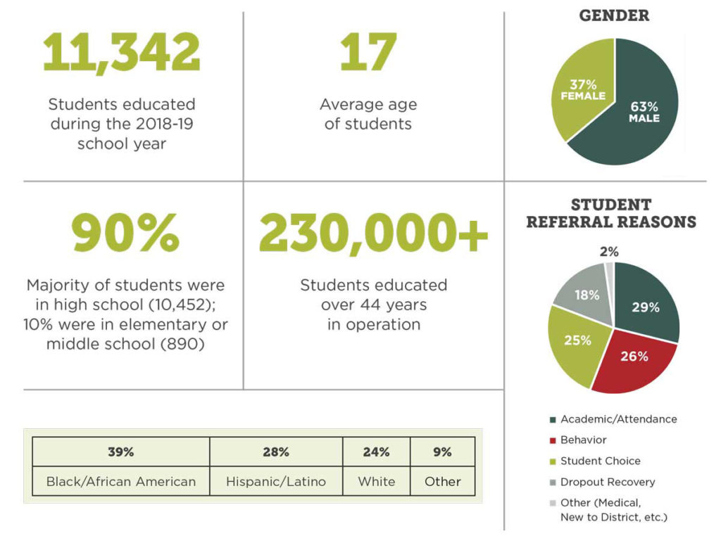 Infographic-style image that shows the following data points: 11,342 - Students educated during the 2018-19 school year; 17 - Average age of students; Pie Chart showing gender breakdown of students: 37% Female; 63% Male 90% - Majority of students were in high school (10,452); 10% were in elementary or middle school (890); 230,000+ - Students educated over 44 years in operation; Pie Chart showing breakdown of Student Referral Reasons: 2% Other (Medical, New to District, etc.) 29% Academic/Attendance 26% Behavior 25% Student Choice 18% Dropout; Recovery Table showing race/ethnicity breakdown of students: 39% Black/African American 28% Hispanic/Latino 24% White 9% Other
