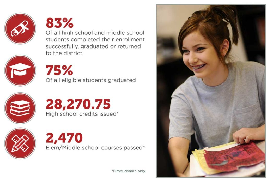 Infographic-style image that shows the following data points: 83% Of all high school and middle school students completed their enrollment successfully, graduated or returned to the district; 75% Of all eligible students graduated; 28,270.75 High school credits issued*; 2,470 Elem/Middle school courses passed*; *Ombudsman only